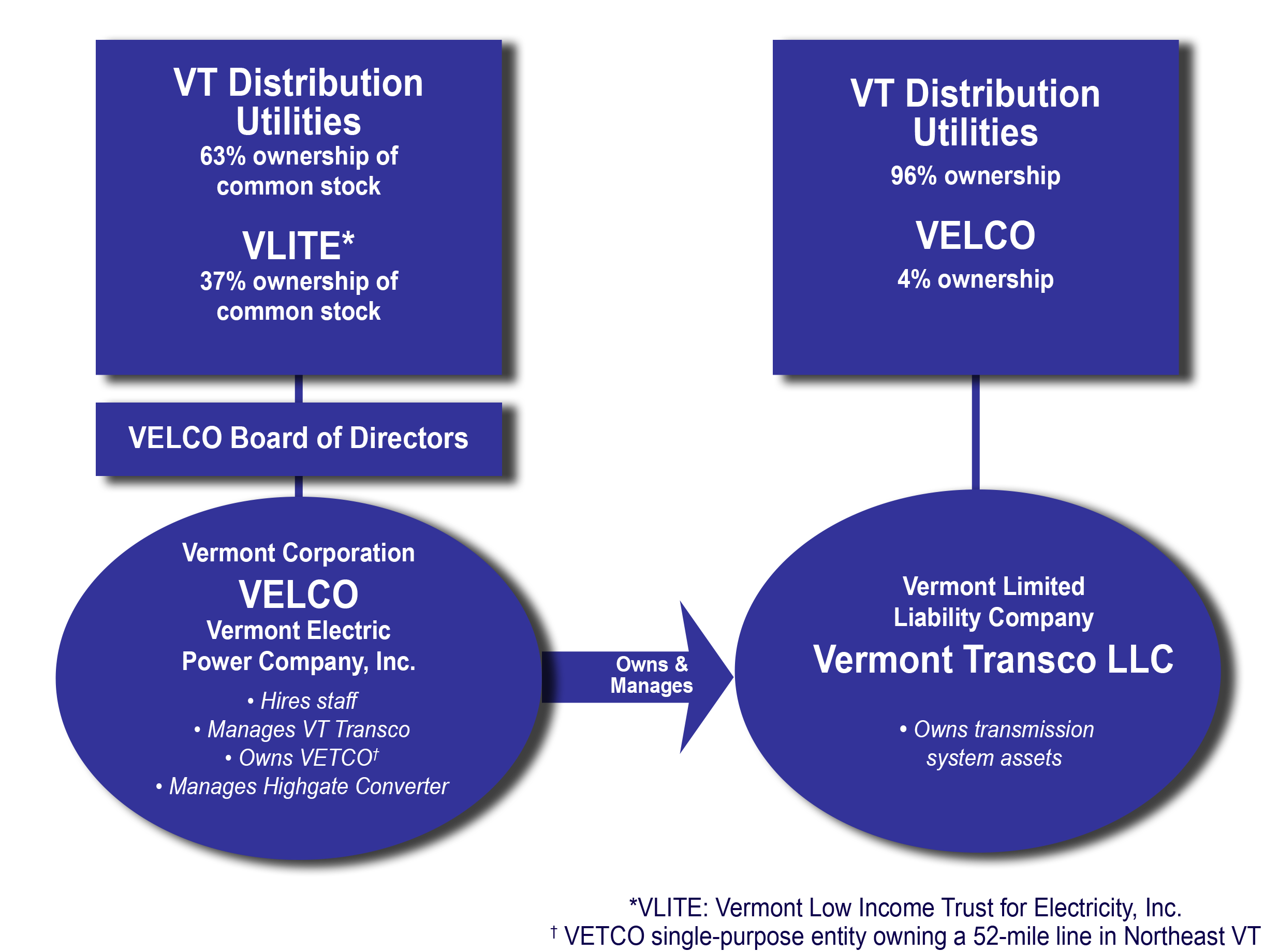 Corporate and Leadership Information | About Vermont