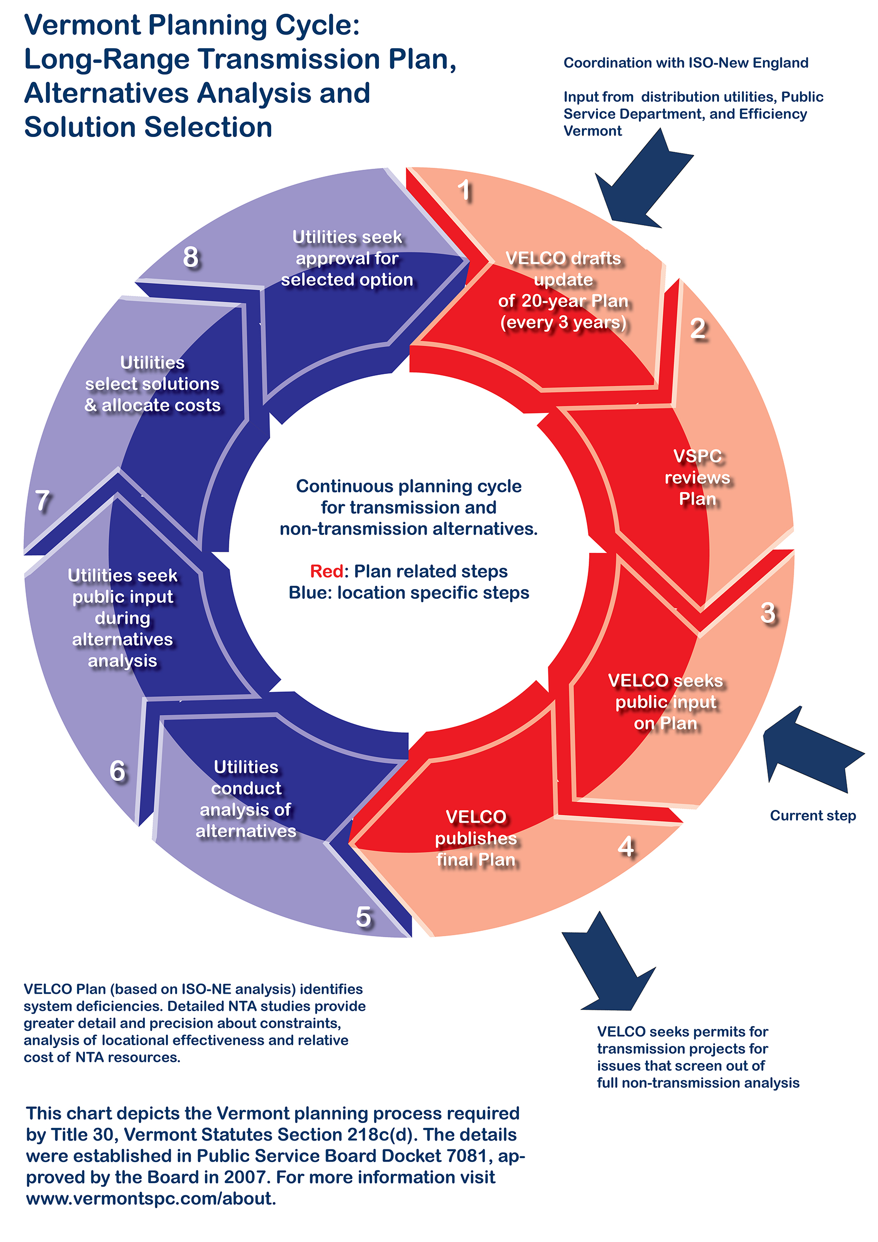 Vermont Planning Cycle Graphic