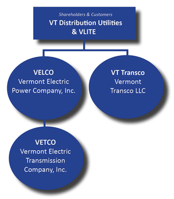 VELCO Leadership Structure