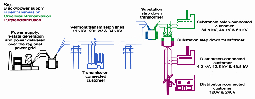 What is Transmission    Learning Center   About Vermont    Electric       Power    Company   VELCO