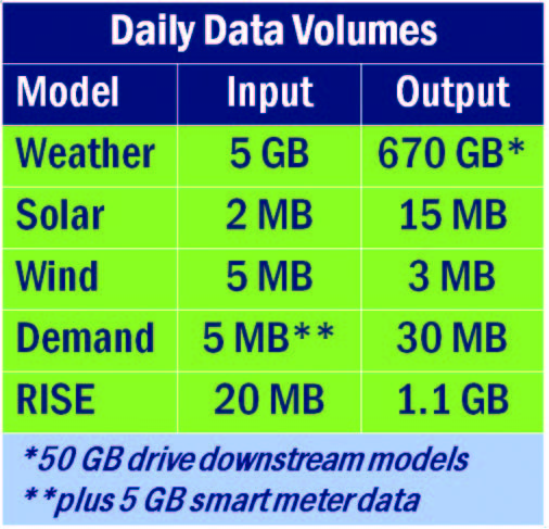 Daily data input volumes