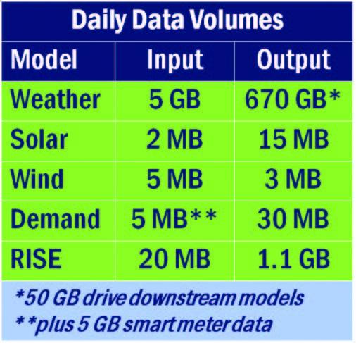 Daily data input volumes