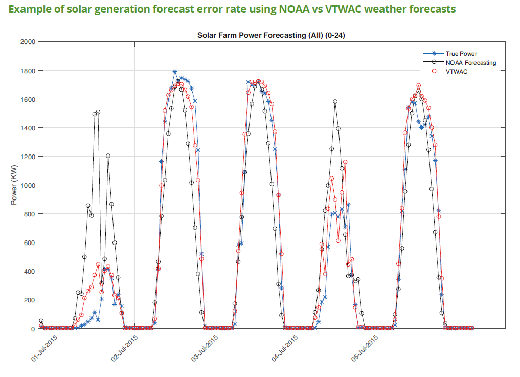Example of solar generation forecast error comparison