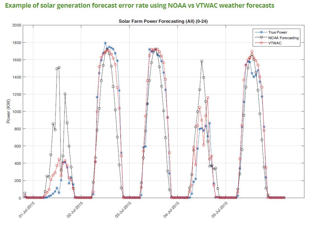 Example of solar generation forecast error comparison